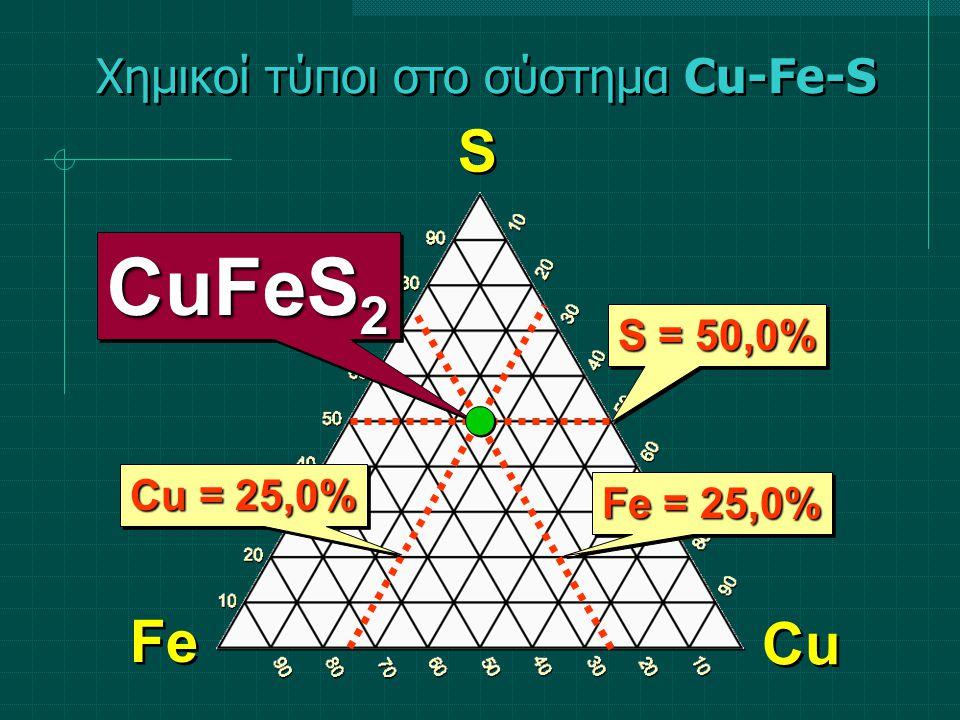 Χημικοί τύποι στο σύστημα SiO 2 -MgO-Al 2 O 3 SiO 2 MgO Al 2 O 3 en qz cor kao