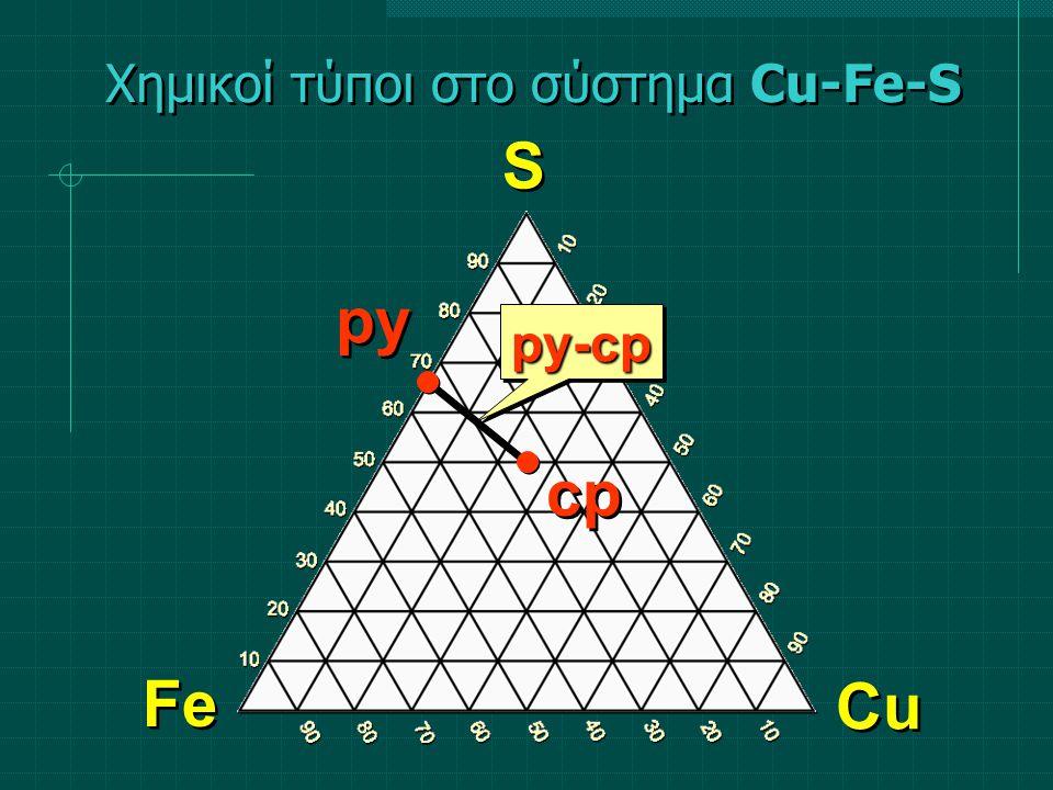 py-cppy-cp Χημικοί τύποι στο σύστημα Cu-Fe-S S S Fe Cu py cp
