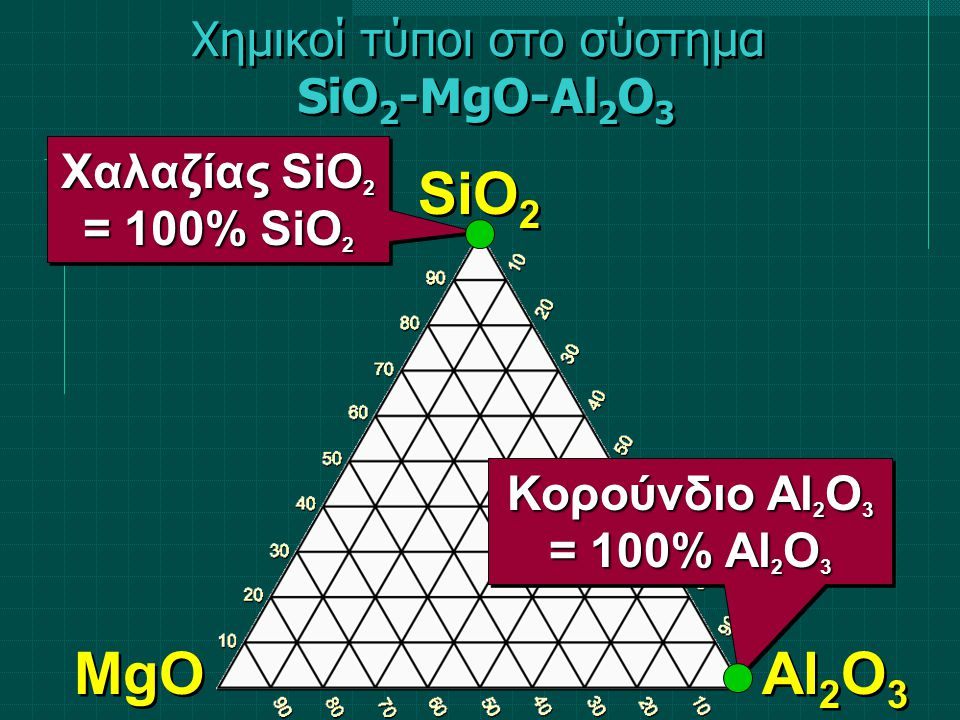 Χημικοί τύποι στο σύστημα SiO 2 -MgO-Al 2 O 3 SiO 2 MgO Al 2 O 3 Χαλαζίας SiO 2 = 100% SiO 2 Χαλαζίας SiO 2 = 100% SiO 2 Κορούνδιο Al 2 O 3 = 100% Al