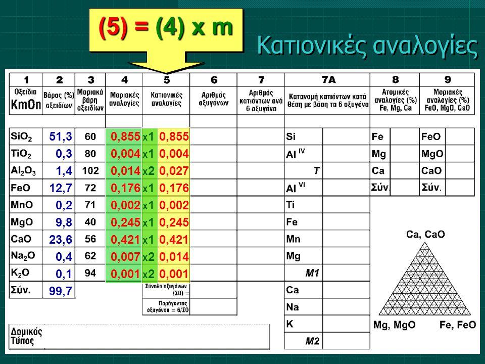 (5) = (4) x m 51,3 0,3 1,4 12,7 0,2 9,8 23,6 0,4 0,1 99,7 0,855 0,004 0,014 0,176 0,002 0,245 0,421 0,007 0,001 x1x1x2x1x1x1x1x2x2x1x1x2x1x1x1x1x2x2 0