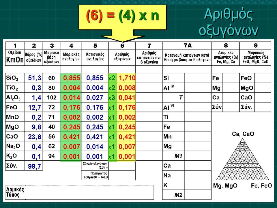 (6) = (4) x n 51,3 0,3 1,4 12,7 0,2 9,8 23,6 0,4 0,1 99,7 0,855 0,004 0,014 0,176 0,002 0,245 0,421 0,007 0,001 0,855 0,004 0,027 0,176 0,002 0,245 0,