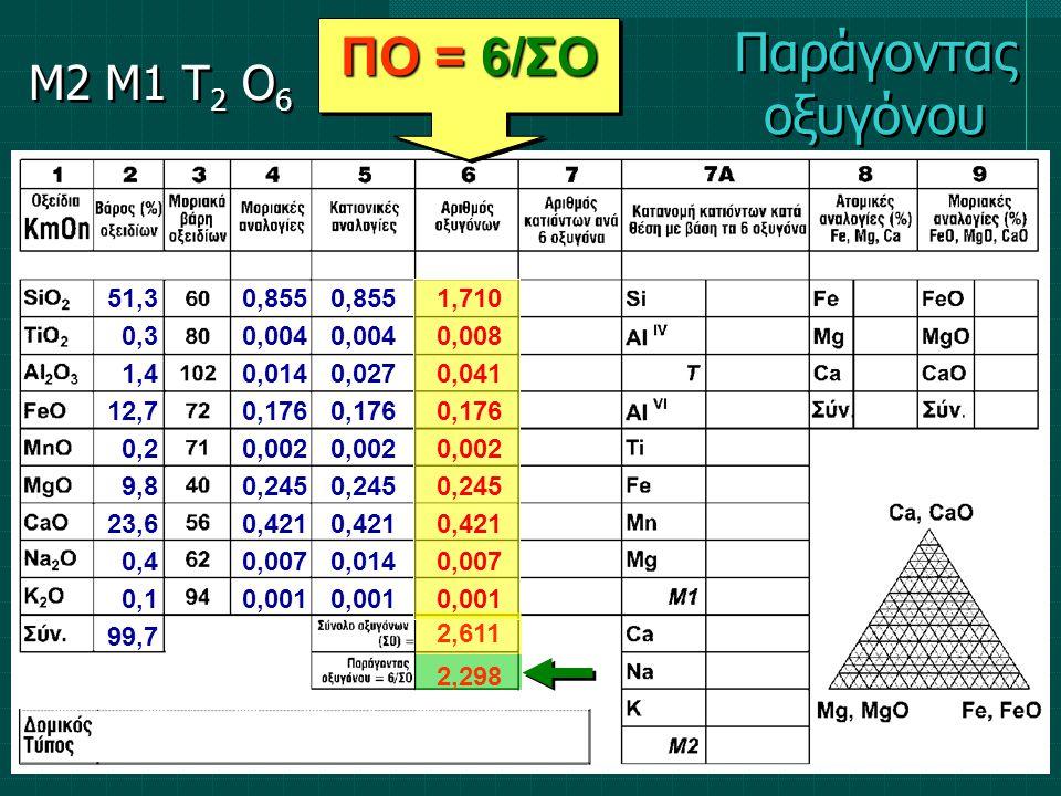 ΠΟ = 6/ΣΟ 2,298 51,3 0,3 1,4 12,7 0,2 9,8 23,6 0,4 0,1 99,7 0,855 0,004 0,014 0,176 0,002 0,245 0,421 0,007 0,001 0,855 0,004 0,027 0,176 0,002 0,245