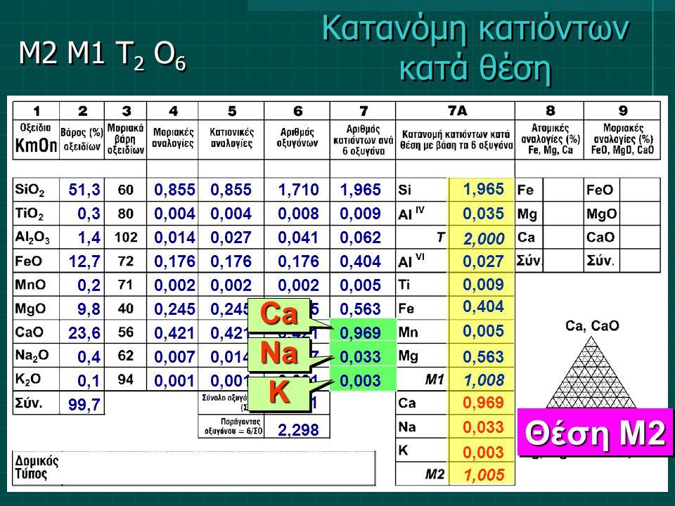 51,3 0,3 1,4 12,7 0,2 9,8 23,6 0,4 0,1 99,7 0,855 0,004 0,014 0,176 0,002 0,245 0,421 0,007 0,001 0,855 0,004 0,027 0,176 0,002 0,245 0,421 0,014 0,00