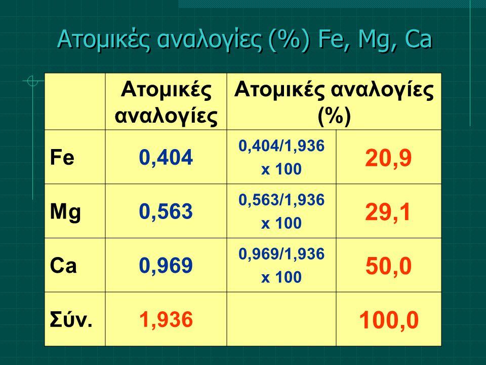 Ατομικές αναλογίες Ατομικές αναλογίες (%) Fe0,404 0,404/1,936 x 100 20,9 Mg0,563 0,563/1,936 x 100 29,1 Ca0,969 0,969/1,936 x 100 50,0 Σύν.1,936 100,0