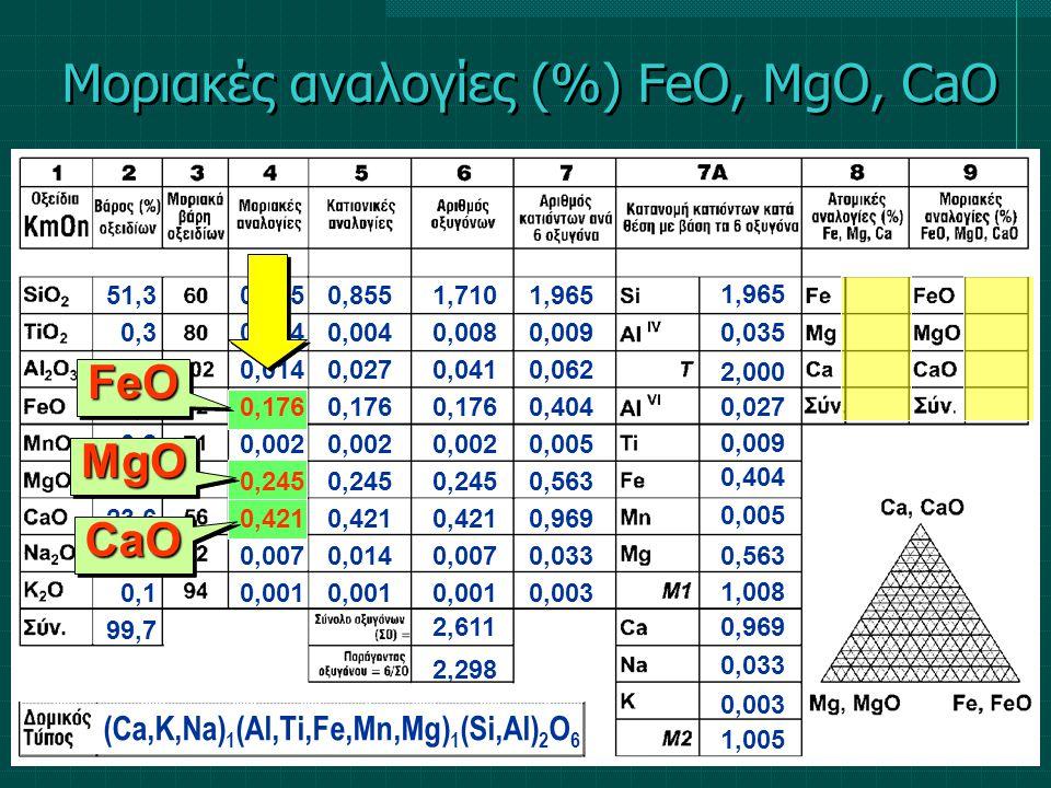 0,855 0,004 0,027 0,176 0,002 0,245 0,421 0,014 0,001 1,710 0,008 0,041 0,176 0,002 0,245 0,421 0,007 0,001 2,298 2,611 Μοριακές αναλογίες (%) FeΟ, Mg