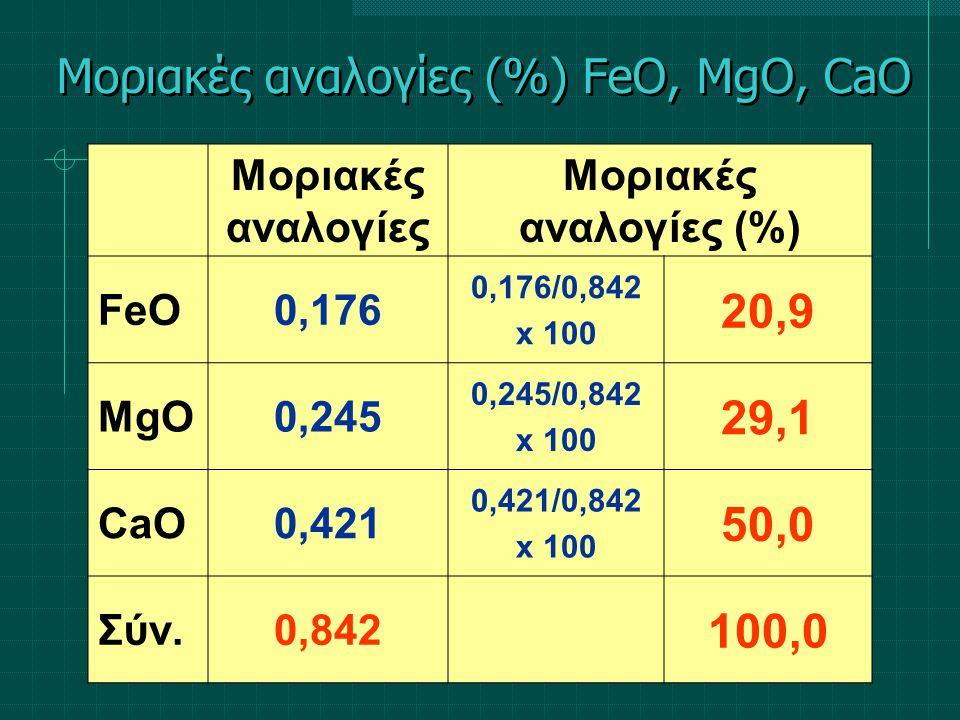 Μοριακές αναλογίες Μοριακές αναλογίες (%) FeΟ0,176 0,176/0,842 x 100 20,9 MgΟ0,245 0,245/0,842 x 100 29,1 CaΟ0,421 0,421/0,842 x 100 50,0 Σύν.0,842 10
