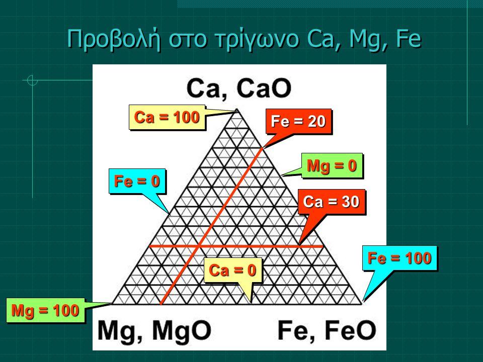 Προβολή στο τρίγωνο Ca, Mg, Fe Ca = 100 Ca = 0 Mg = 100 Mg = 0 Fe = 0 Fe = 100 Ca = 30 Fe = 20