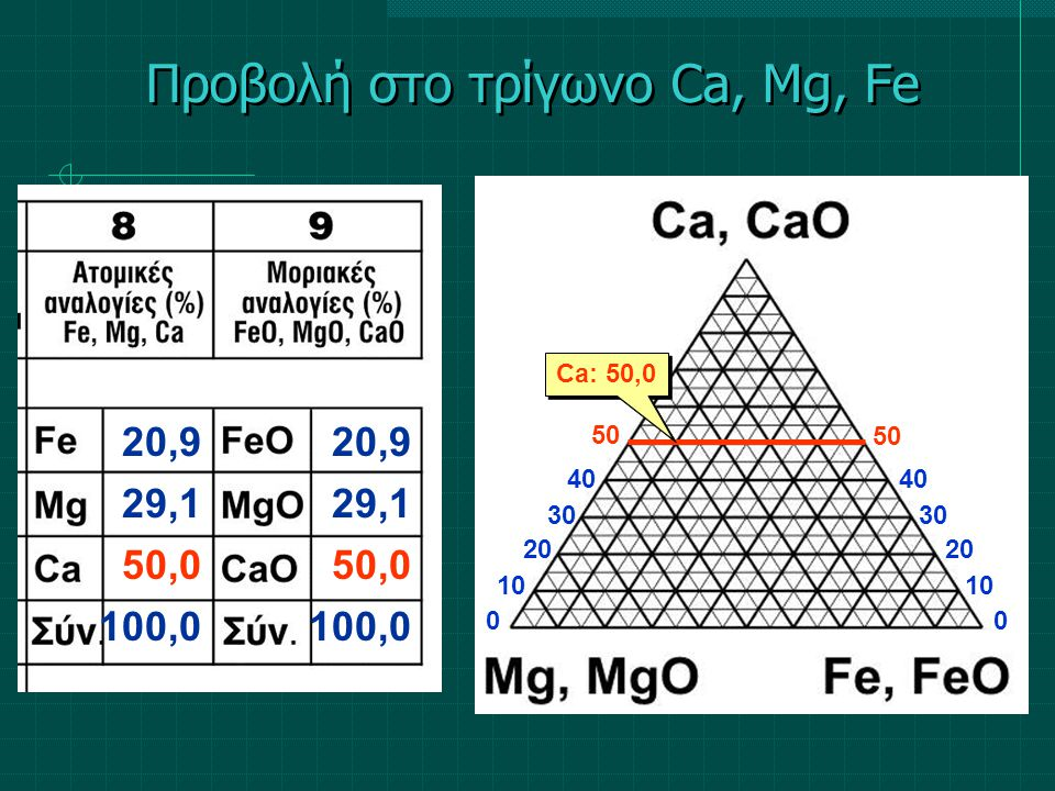 Προβολή στο τρίγωνο Ca, Mg, Fe 20,9 29,1 50,0 100,0 20,9 29,1 50,0 100,0 10 00 20 30 40 50 Ca: 50,0