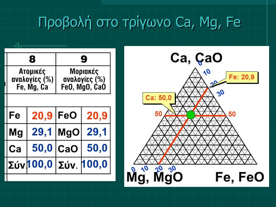 Προβολή στο τρίγωνο Ca, Mg, Fe 20,9 29,1 50,0 100,0 20,9 29,1 50,0 100,0 10 0 0 50 20 30 Ca: 50,0 Fe: 20,9