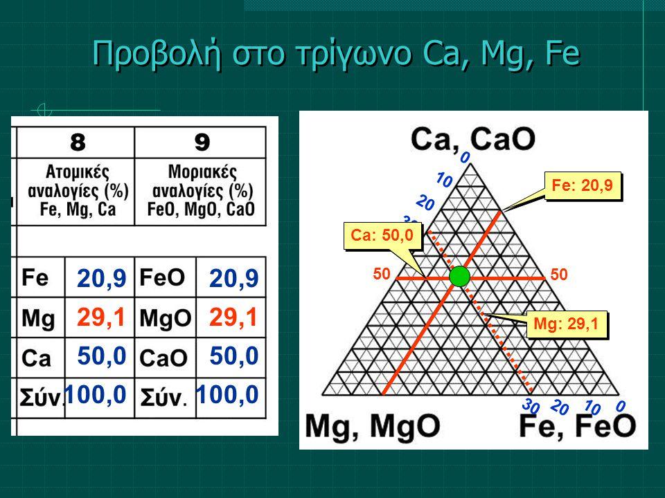 Προβολή στο τρίγωνο Ca, Mg, Fe 20,9 29,1 50,0 100,0 20,9 29,1 50,0 100,0 0 0 50 1020 10 20 30 Fe: 20,9 Mg: 29,1 Ca: 50,0