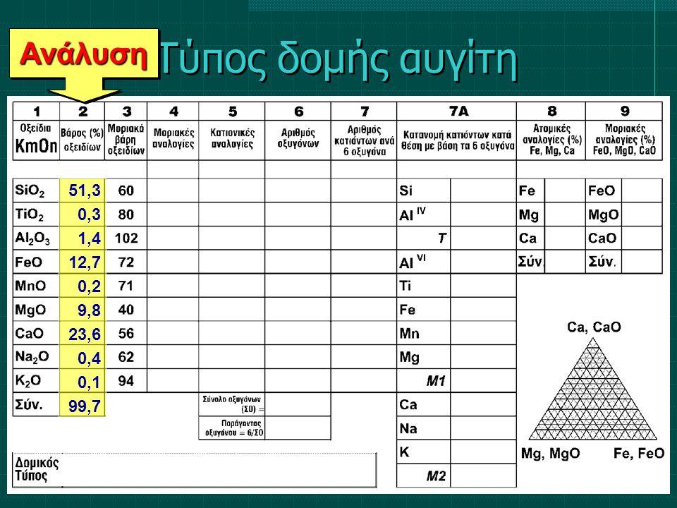 Τύπος δομής αυγίτη ΑνάλυσηΑνάλυση 51,3 0,3 1,4 12,7 0,2 9,8 23,6 0,4 0,1 99,7