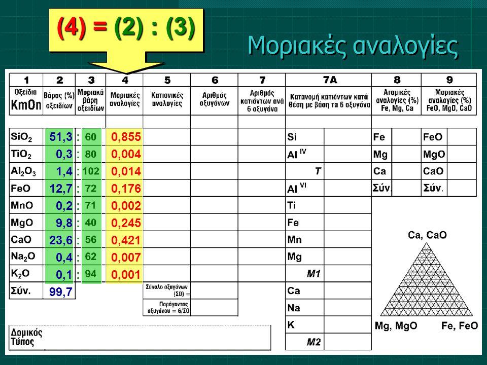 (4) = (2) : (3) 51,3 0,3 1,4 12,7 0,2 9,8 23,6 0,4 0,1 99,7 :::::::::::::::::: 0,855 0,004 0,014 0,176 0,002 0,245 0,421 0,007 0,001 Μοριακές αναλογίε