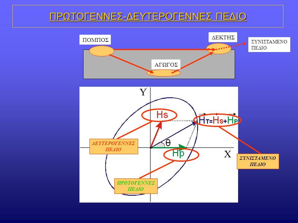 VLF Οι ανωμαλίες που μετρούνται με τη μέθοδο VLF παρουσιάζουν διπολική μορφή.