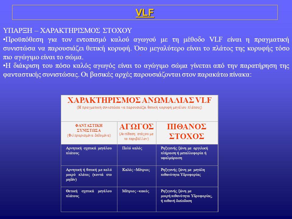 VLF ΥΠΑΡΞΗ – ΧΑΡΑΚΤΗΡΙΣΜΟΣ ΣΤΟΧΟΥ Προϋπόθεση για τον εντοπισμό καλού αγωγού με τη μέθοδο VLF είναι η πραγματική συνιστώσα να παρουσιάζει θετική κορυφή