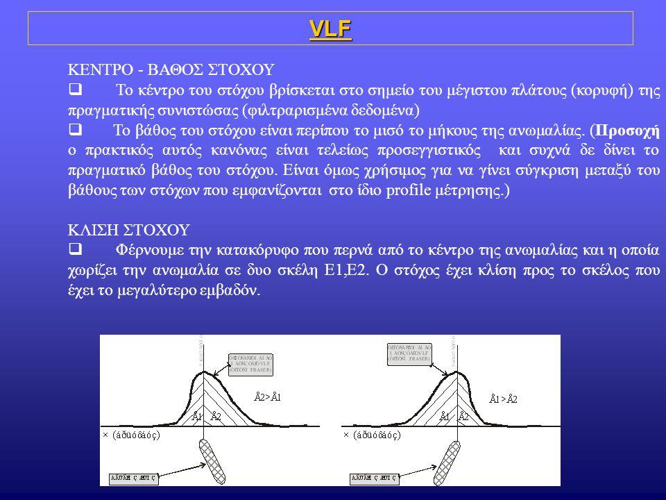 VLF ΚΕΝΤΡΟ - ΒΑΘΟΣ ΣΤΟΧΟΥ  Το κέντρο του στόχου βρίσκεται στο σημείο του μέγιστου πλάτους (κορυφή) της πραγματικής συνιστώσας (φιλτραρισμένα δεδομένα