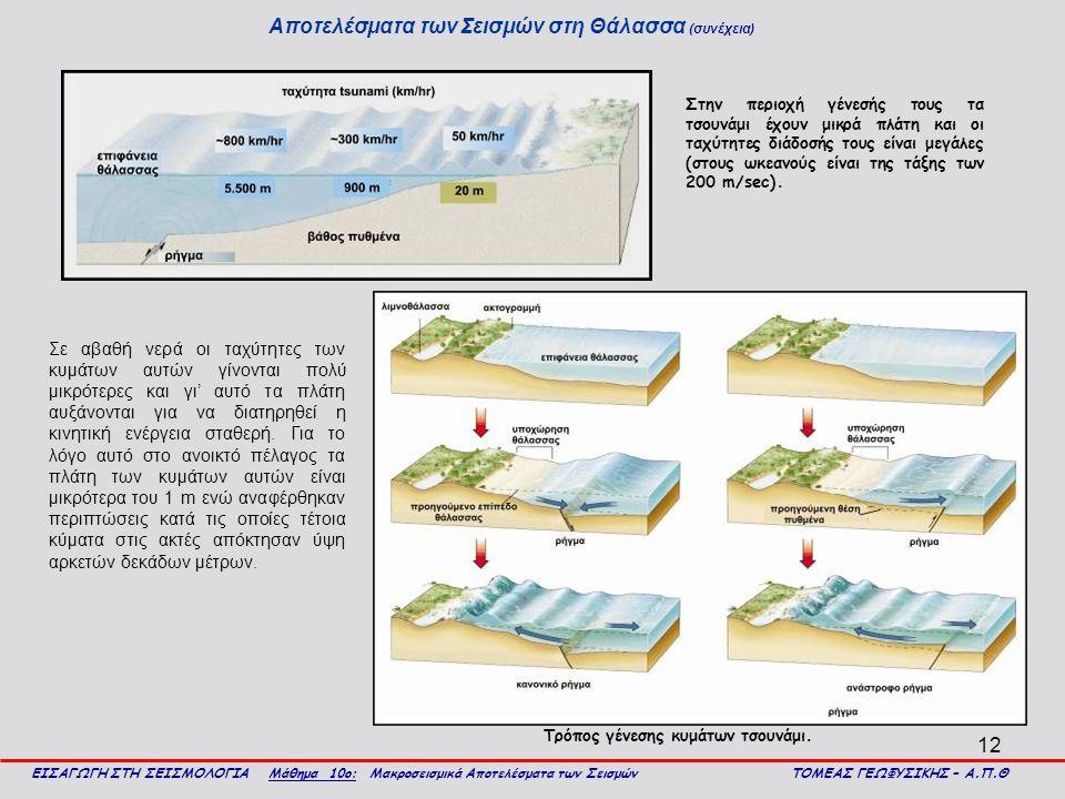 12 Αποτελέσματα των Σεισμών στη Θάλασσα (συνέχεια) ΕΙΣΑΓΩΓΗ ΣΤΗ ΣΕΙΣΜΟΛΟΓΙΑ Μάθημα 10ο: Μακροσεισμικά Αποτελέσματα των Σεισμών ΤΟΜΕΑΣ ΓΕΩΦΥΣΙΚΗΣ – Α.Π