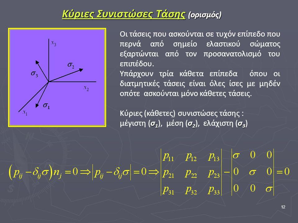 12 Κύριες Συνιστώσες Τάσης (ορισμός) Οι τάσεις που ασκούνται σε τυχόν επίπεδο που περνά από σημείο ελαστικού σώματος εξαρτώνται από τον προσανατολισμό