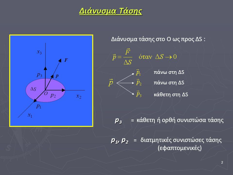 2 Διάνυσμα Τάσης πάνω στη ΔS κάθετη στη ΔS p3 = κάθετη ή ορθή συνιστώσα τάσης p1, p2 = διατμητικές συνιστώσες τάσης (εφαπτομενικές) Διάνυσμα τάσης στο Ο ως προς ΔS : 1 x 2 x 3 x 1 p 2 p 3 p S  O F p πάνω στη ΔS