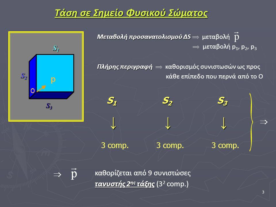 3 Τάση σε Σημείο Φυσικού Σώματος Μεταβολή προσανατολισμού ΔS Μεταβολή προσανατολισμού ΔS  μεταβολή  μεταβολή p 1, p 2, p 3 Πλήρης περιγραφή Πλήρης περιγραφή  καθορισμός συνιστωσών ως προς κάθε επίπεδο που περνά από το Ο S1 S2 S3 ↓ ↓ ↓ ↓ ↓ ↓ ↓ 3 comp.3 comp.3 comp.