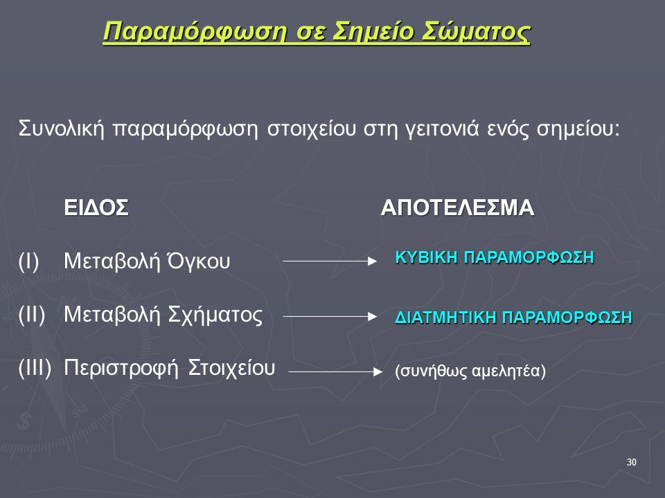 30 Παραμόρφωση σε Σημείο Σώματος Συνολική παραμόρφωση στοιχείου στη γειτονιά ενός σημείου: ΕΙΔΟΣΑΠΟΤΕΛΕΣΜΑ (Ι)Μεταβολή Όγκου (ΙΙ)Μεταβολή Σχήματος (ΙΙΙ)Περιστροφή Στοιχείου ΚΥΒΙΚΗ ΠΑΡΑΜΟΡΦΩΣΗ ΔΙΑΤΜΗΤΙΚΗ ΠΑΡΑΜΟΡΦΩΣΗ (συνήθως αμελητέα)