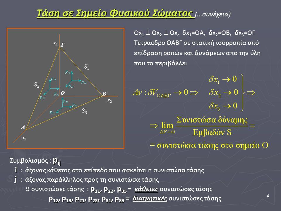 4 1 S 3 S 1 x 2 x 3 x 2 S p 22 33 p 11 p 21 p 23 p 13 p 31 p 12 p 32 p A B  O Οx 1  Οx 2  Οx, δx 1 =OA, δx 2 =OΒ, δx 3 =OΓ Τετράεδρο ΟΑΒΓ σε στατική ισορροπία υπό επίδραση ροπών και δυνάμεων από την ύλη που το περιβάλλει Συμβολισμός : p pp pij i : άξονας κάθετος στο επίπεδο που ασκείται η συνιστώσα τάσης j : άξονας παράλληλος προς τη συνιστώσα τάσης 9 συνιστώσες τάσης : p pp p11, p22, p33 = κ άθετες συνιστώσες τάσης p 12, p13, p21, p23, p31, p33 = δ ιατμητικές συνιστώσες τάσης Τάση σε Σημείο Φυσικού Σώματος Τάση σε Σημείο Φυσικού Σώματος (...συνέχεια)