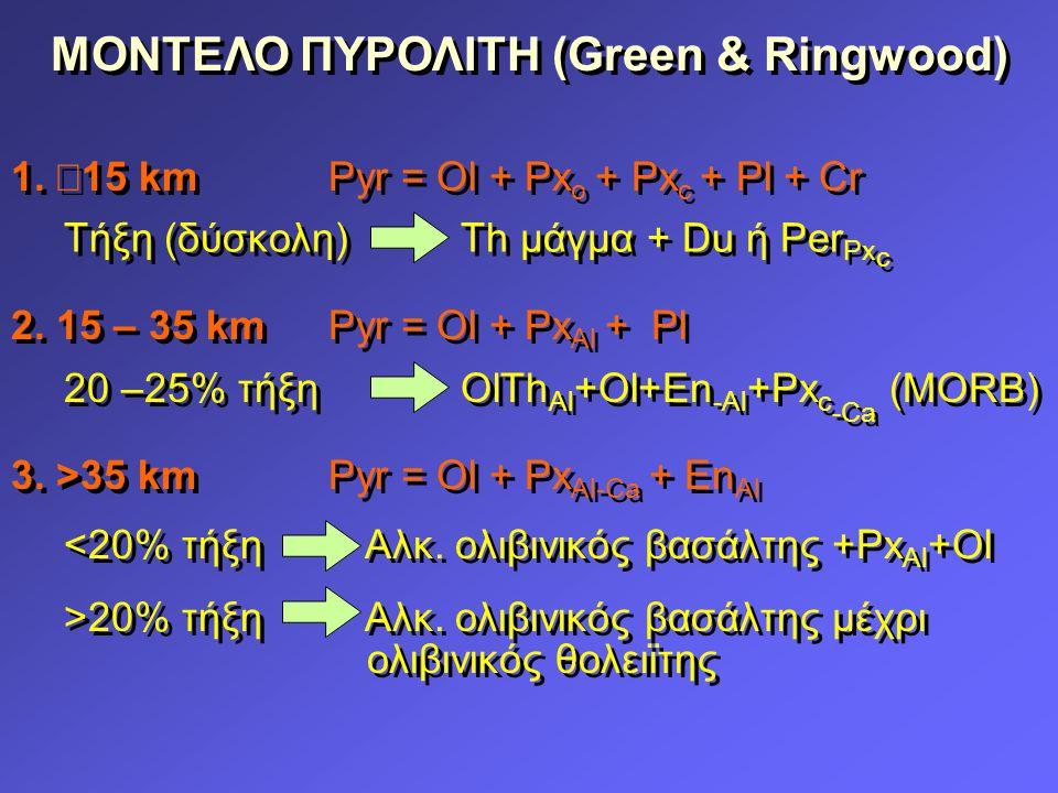 ΜΟΝΤΕΛΟ ΠΥΡΟΛΙΤΗ (Green & Ringwood) 1. 15 kmPyr = Ol + Px o + Px c + Pl + Cr 2.