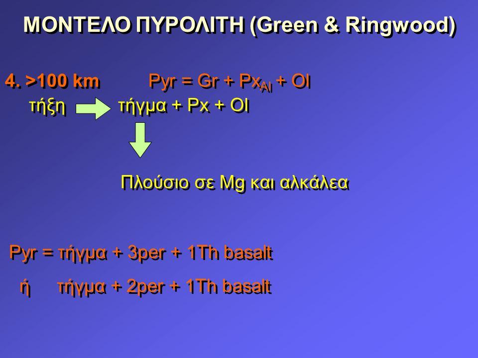 ΜΟΝΤΕΛΟ ΠΥΡΟΛΙΤΗ (Green & Ringwood) 4.
