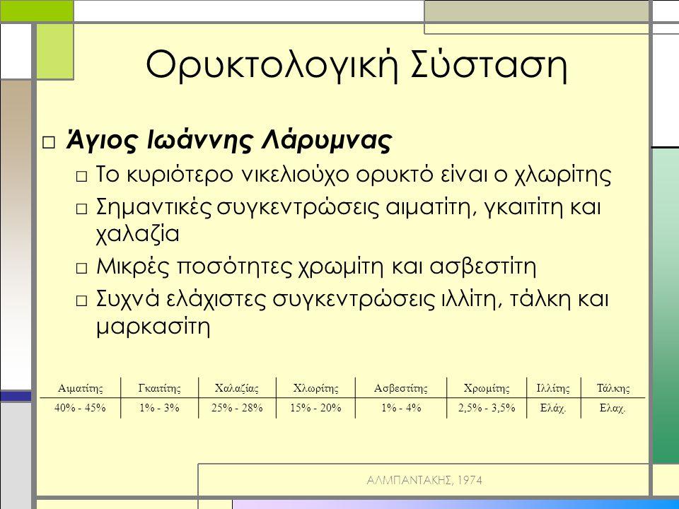 Ορυκτολογική Σύσταση □ Άγιος Ιωάννης Λάρυμνας □Το κυριότερο νικελιούχο ορυκτό είναι ο χλωρίτης □Σημαντικές συγκεντρώσεις αιματίτη, γκαιτίτη και χαλαζία □Μικρές ποσότητες χρωμίτη και ασβεστίτη □Συχνά ελάχιστες συγκεντρώσεις ιλλίτη, τάλκη και μαρκασίτη ΑιματίτηςΓκαιτίτηςΧαλαζίαςΧλωρίτηςΑσβεστίτηςΧρωμίτηςΙλλίτηςΤάλκης 40% - 45%1% - 3%25% - 28%15% - 20%1% - 4%2,5% - 3,5%Ελάχ.Ελαχ.