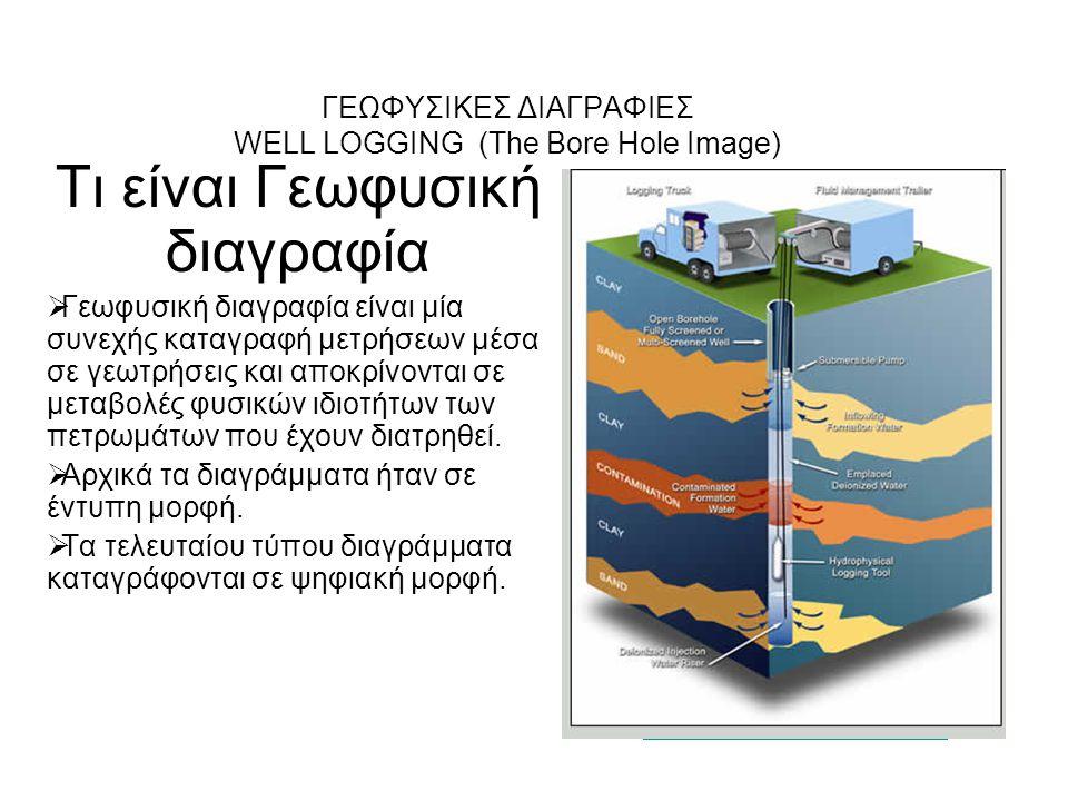 Διαγραφία Φυσικού Δυναμικού (SP) Η καταγραφή του φυσικού δυναμικού (SP) περιγράφει το φυσικό ηλεκτρικό δυναμικό που παράγεται από την αλληλεπίδραση υπόγειου νερού, τα λιπαντικά υγρά της γεώτρησης και της αργίλου Οφείλεται κυρίως στο 'δυναμικό μεμβράνης' που δημιουργείται κυρίως σε επαφές σχιστολίθων-ψαμμιτών (Na + -Cl - ) Χρησιμοποιείται ένα κινητό ηλεκτρόδιο στη γεώτρηση και ένα σταθερό στην επιφάνεια.