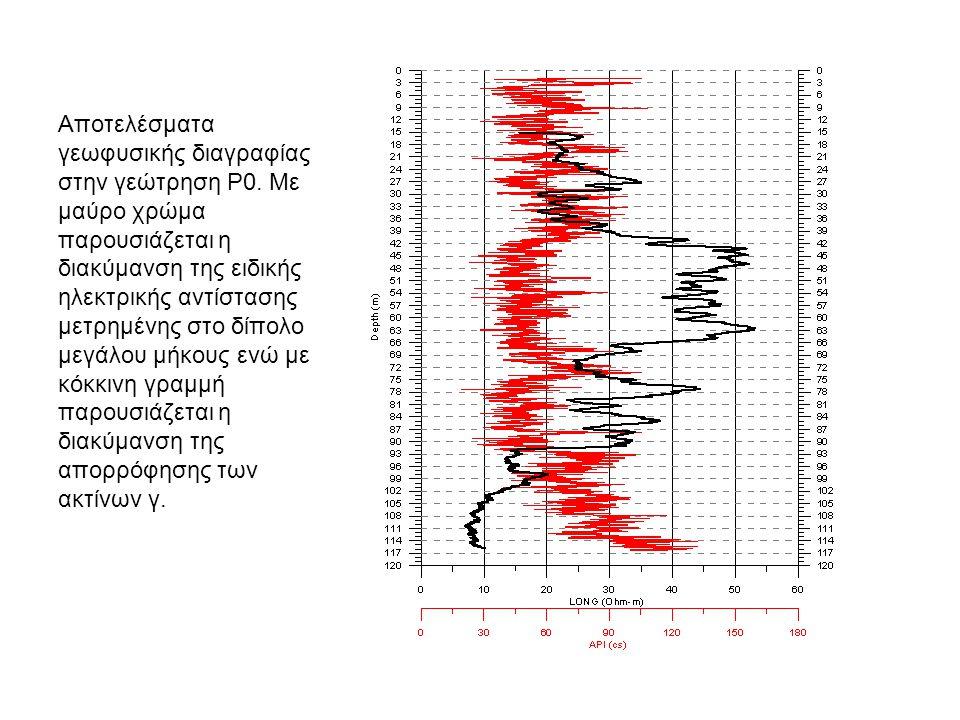 Αποτελέσματα γεωφυσικής διαγραφίας στην γεώτρηση Ρ0. Με μαύρο χρώμα παρουσιάζεται η διακύμανση της ειδικής ηλεκτρικής αντίστασης μετρημένης στο δίπολο