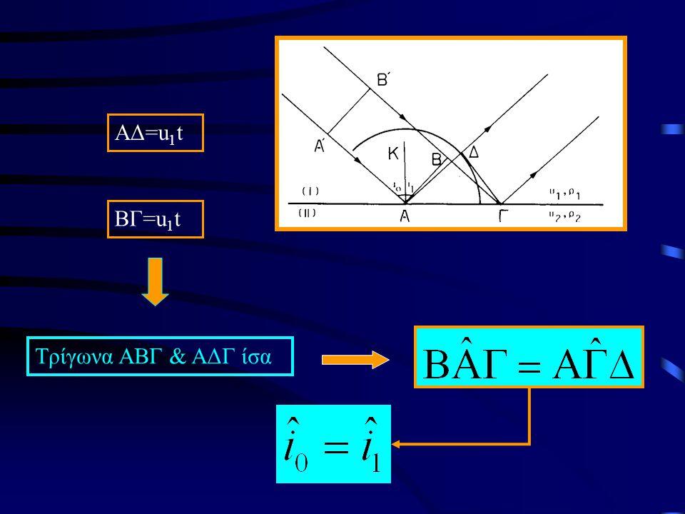 ΑΔ=u 1 t ΒΓ=u 1 t Τρίγωνα ΑΒΓ & ΑΔΓ ίσα