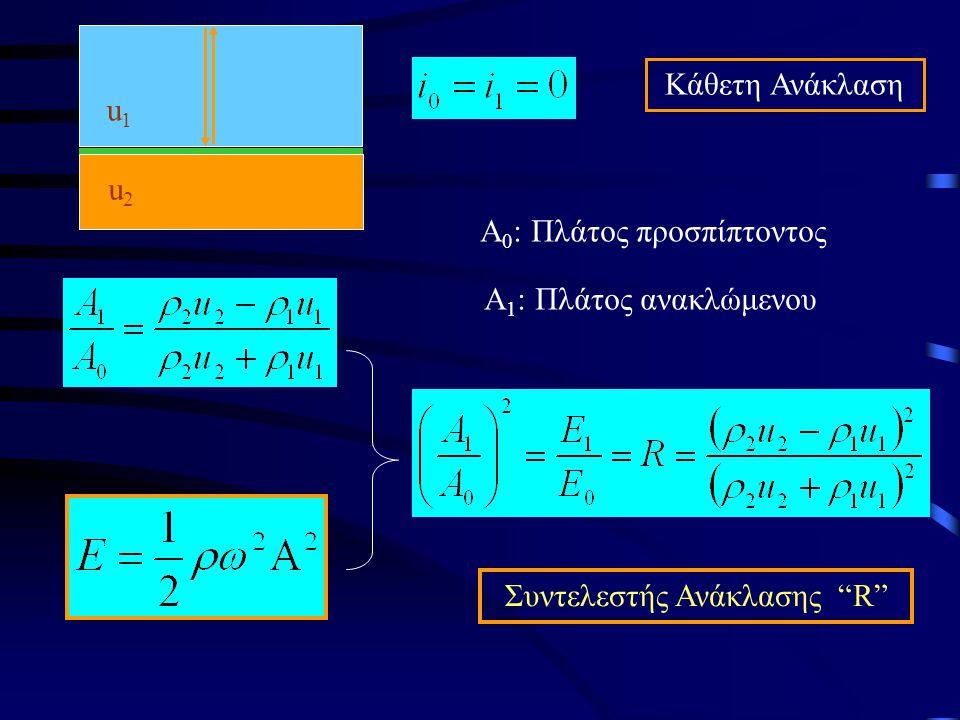 u1u1 u2u2 Kάθετη Ανάκλαση Α 0 : Πλάτος προσπίπτοντος Α 1 : Πλάτος ανακλώμενου Συντελεστής Ανάκλασης R