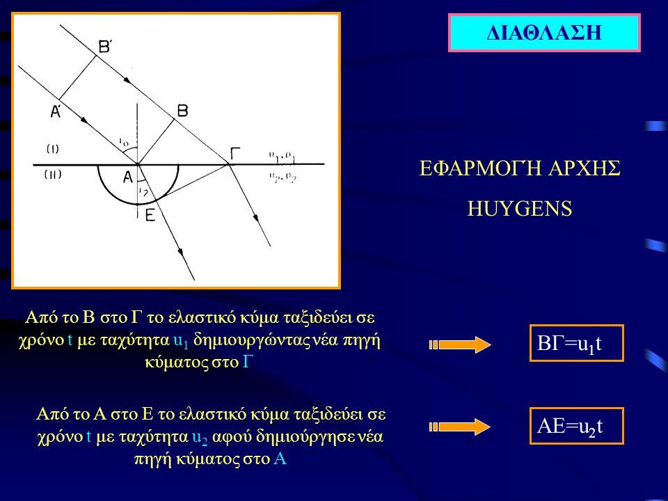 ΔΙΑΘΛΑΣΗ ΕΦΑΡΜΟΓΉ ΑΡΧΗΣ HUYGENS Aπό το Β στο Γ το ελαστικό κύμα ταξιδεύει σε χρόνο t με ταχύτητα u 1 δημιουργώντας νέα πηγή κύματος στο Γ ΒΓ=u 1 t Aπό το Α στο Ε το ελαστικό κύμα ταξιδεύει σε χρόνο t με ταχύτητα u 2 αφού δημιούργησε νέα πηγή κύματος στο Α ΑΕ=u 2 t