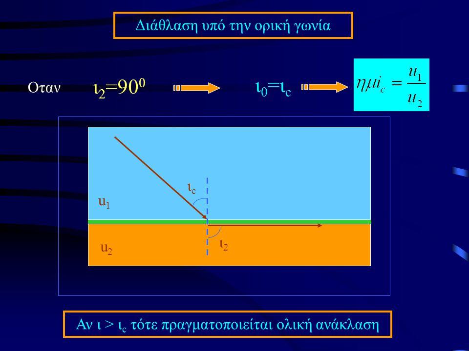Οταν ι 2 =90 0 ι 0 =ι c Διάθλαση υπό την ορική γωνία Αν ι > ι c τότε πραγματοποιείται ολική ανάκλαση ιcιc u1u1 u2u2 ι2ι2