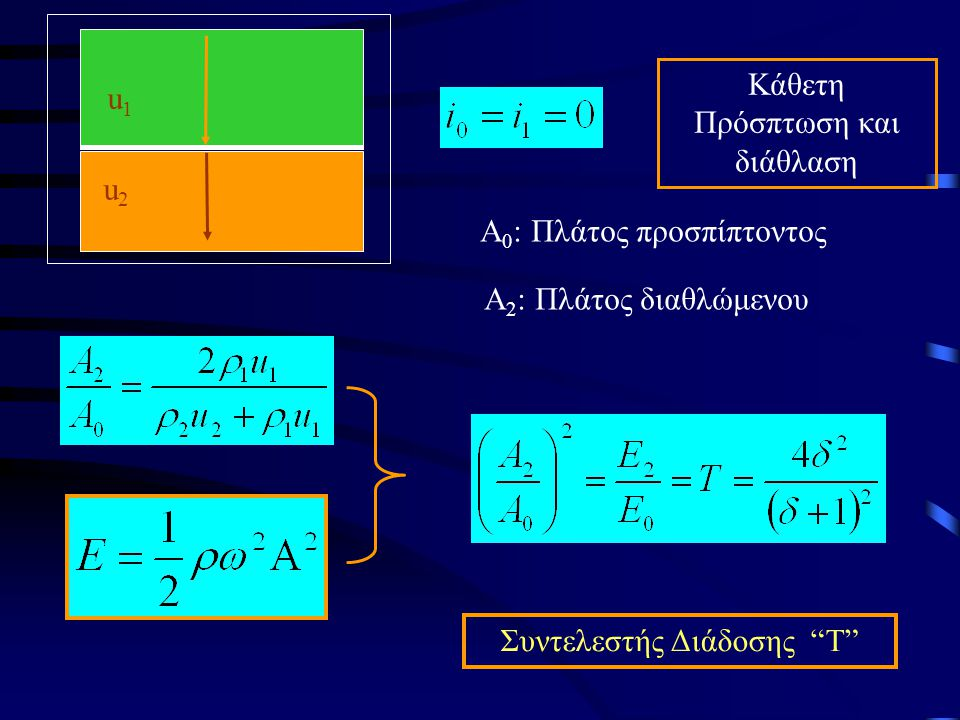 u1u1 u2u2 Kάθετη Πρόσπτωση και διάθλαση Α 0 : Πλάτος προσπίπτοντος Α 2 : Πλάτος διαθλώμενου Συντελεστής Διάδοσης Τ