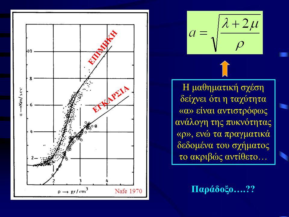 Η μαθηματική σχέση δείχνει ότι η ταχύτητα «α» είναι αντιστρόφως ανάλογη της πυκνότητας «ρ», ενώ τα πραγματικά δεδομένα του σχήματος το ακριβώς αντίθετο… Παράδοξο….?.