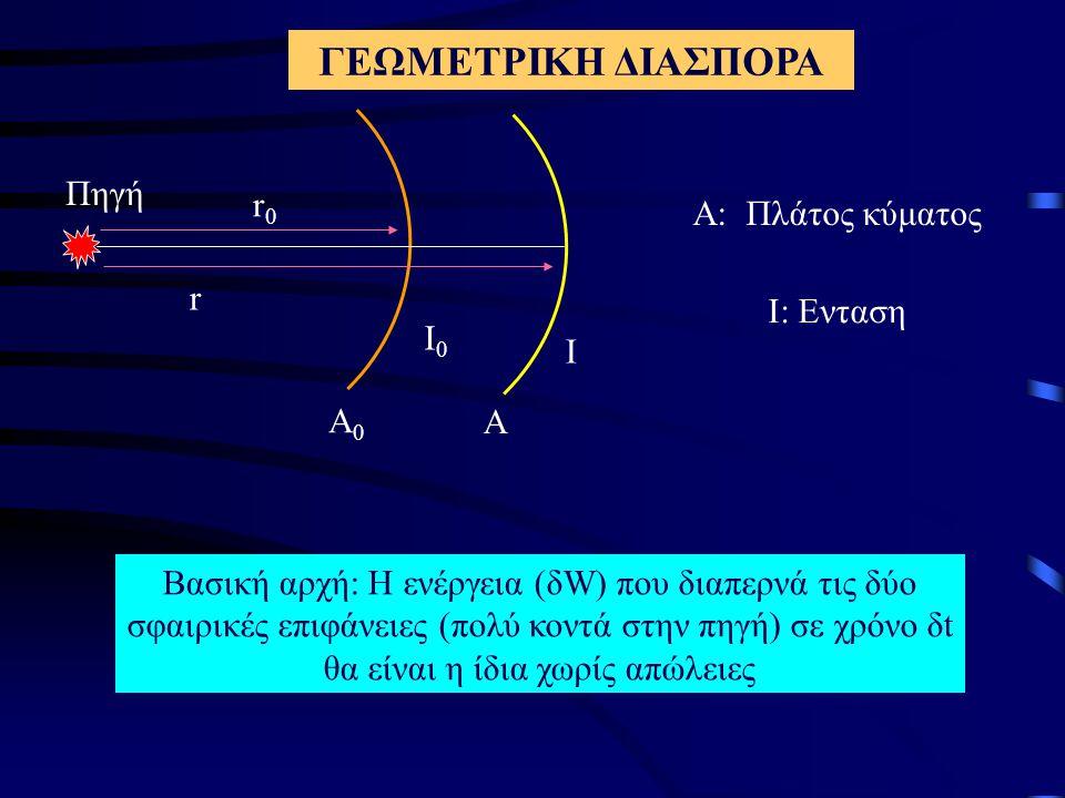 ΓΕΩΜΕΤΡΙΚΗ ΔΙΑΣΠΟΡΑ Α: Πλάτος κύματος Ι: Ενταση Βασική αρχή: Η ενέργεια (δW) που διαπερνά τις δύο σφαιρικές επιφάνειες (πολύ κοντά στην πηγή) σε χρόνο δt θα είναι η ίδια χωρίς απώλειες Α0Α0 Α Ι0Ι0 Ι r0r0 r Πηγή