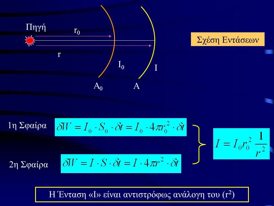 Α0Α0 Α Ι0Ι0 Ι r0r0 r 1η Σφαίρα 2η Σφαίρα Η Ένταση «Ι» είναι αντιστρόφως ανάλογη του (r 2 ) Σχέση Εντάσεων