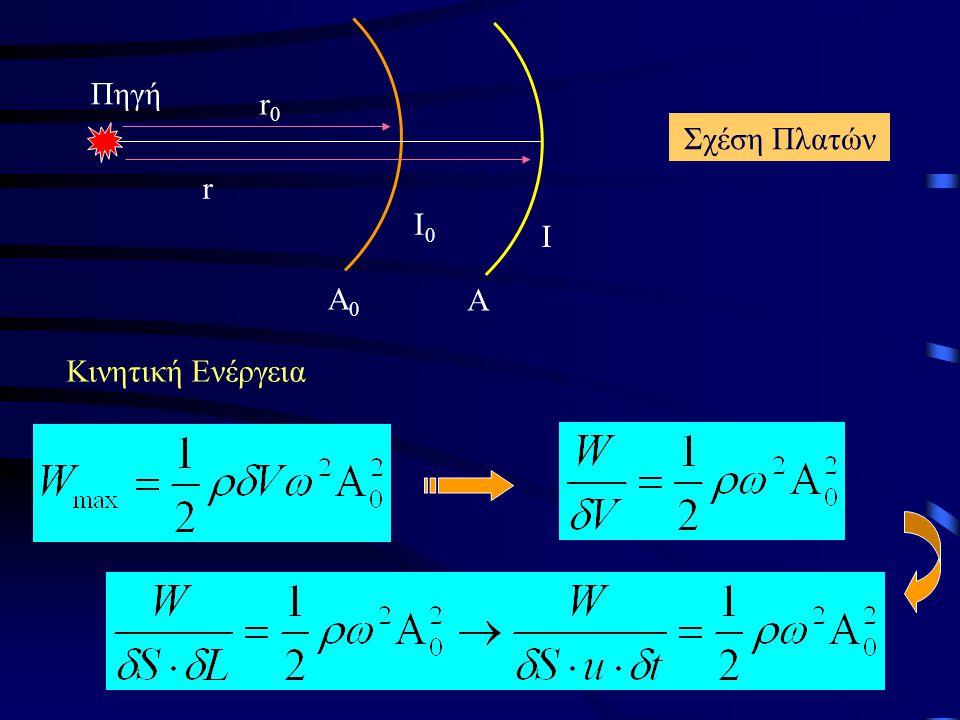 Σχέση Πλατών Κινητική Ενέργεια Α0Α0 Α Ι0Ι0 Ι r0r0 r Πηγή