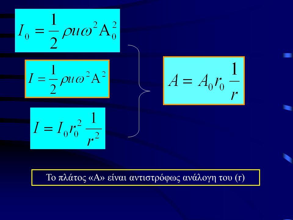 Το πλάτος «Α» είναι αντιστρόφως ανάλογη του (r)