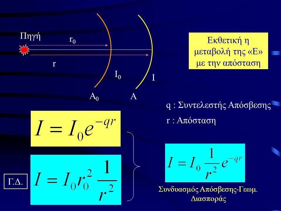 Α0Α0 Α Ι0Ι0 Ι r0r0 r Πηγή Εκθετική η μεταβολή της «Ε» με την απόσταση q : Συντελεστής Απόσβεσης r : Απόσταση Συνδυασμός Απόσβεσης-Γεωμ. Διασποράς Γ.Δ.