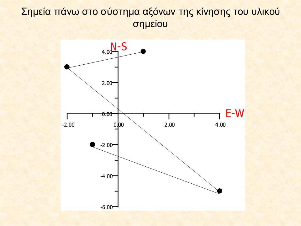 Σημεία πάνω στο σύστημα αξόνων της κίνησης του υλικού σημείου