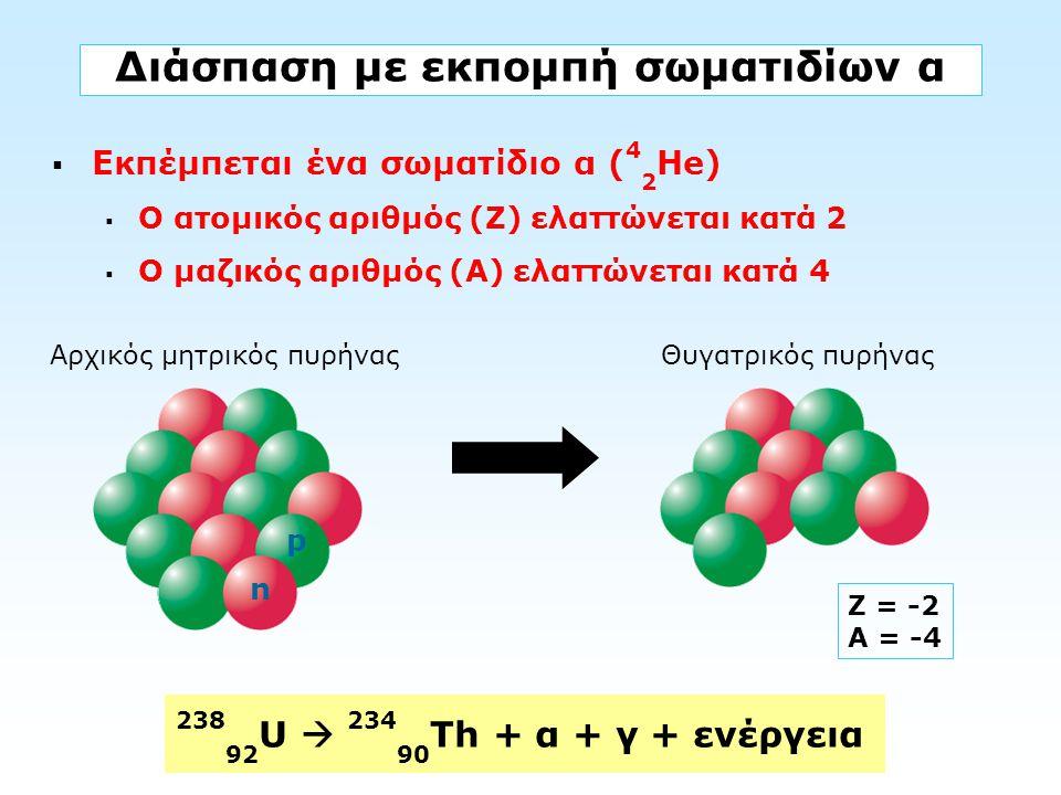 4 2 Ηe Διάσπαση με εκπομπή σωματιδίων α  Εκπέμπεται ένα σωματίδιο α ( 4 2 Ηe)  Ο ατομικός αριθμός (Ζ) ελαττώνεται κατά 2  Ο μαζικός αριθμός (Α) ελα