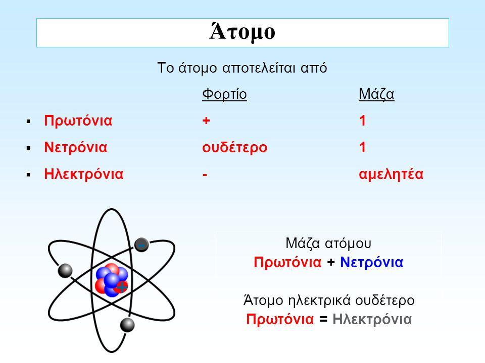 Άτομο Το άτομο αποτελείται από ΦορτίοΜάζα  Πρωτόνια +1  Νετρόνια ουδέτερο1  Ηλεκτρόνια -αμελητέα Μάζα ατόμου Πρωτόνια + Νετρόνια + - Άτομο ηλεκτρικ