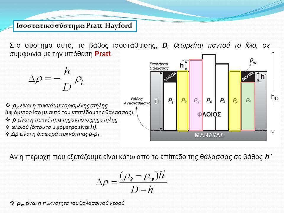 Ισοστατικό σύστημα Pratt-Hayford Αν η περιοχή που εξετάζουμε είναι κάτω από το επίπεδο της θάλασσας σε βάθος h΄  ρ w είναι η πυκνότητα του θαλασσινού
