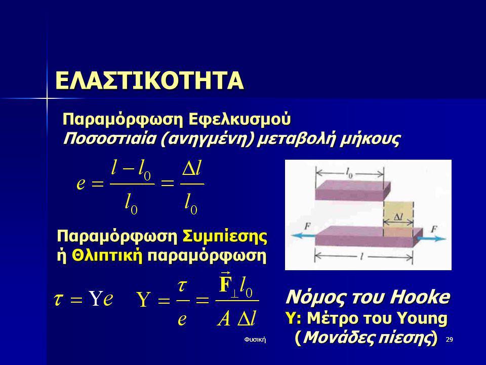 Φυσική29 ΕΛΑΣΤΙΚΟΤΗΤΑ Παραμόρφωση Εφελκυσμού Ποσοστιαία (ανηγμένη) μεταβολή μήκους Παραμόρφωση Συμπίεσης ή Θλιπτική παραμόρφωση Νόμος του Hooke Y: Μέτ