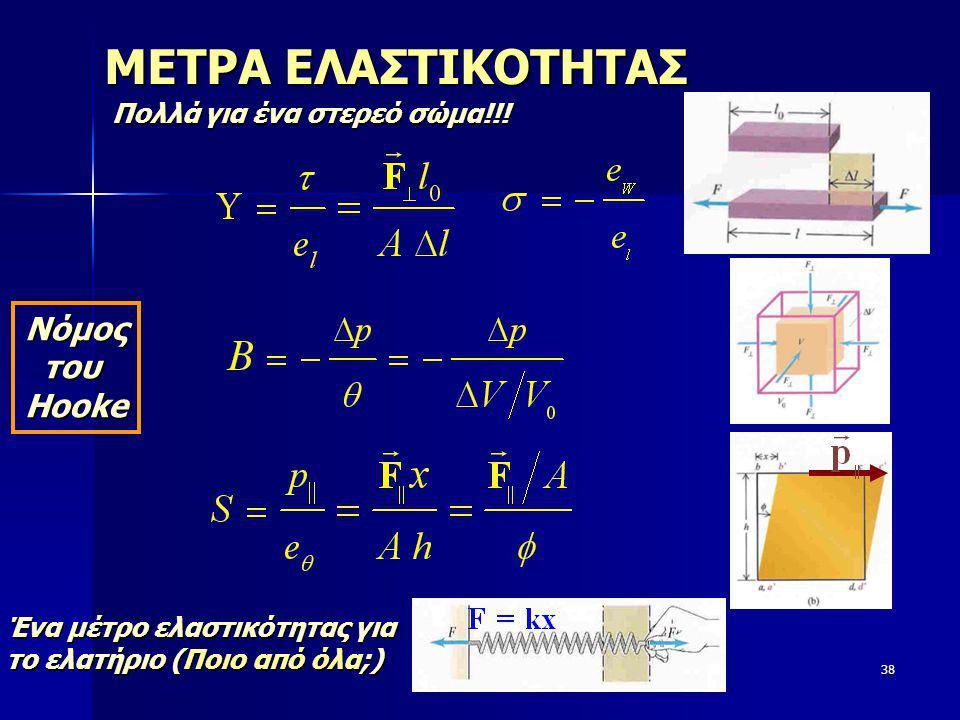Φυσική38 ΜΕΤΡΑ ΕΛΑΣΤΙΚΟΤΗΤΑΣ Πολλά για ένα στερεό σώμα!!! Ένα μέτρο ελαστικότητας για το ελατήριο (Ποιο από όλα;) ΝόμοςτουHooke