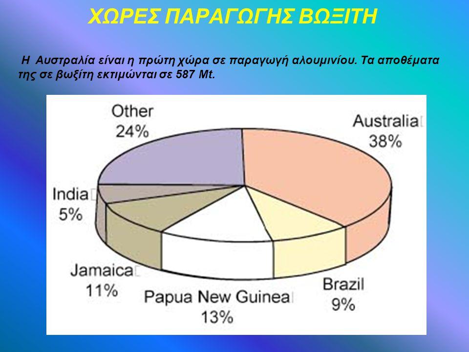 ΧΩΡΕΣ ΠΑΡΑΓΩΓΗΣ ΒΩΞΙΤΗ Η Αυστραλία είναι η πρώτη χώρα σε παραγωγή αλουμινίου.