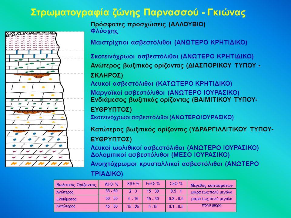 Βωξιτικός Ορίζοντας Ανώτερος Ενδιάμεσος Κατώτερος Al ² O ³ % 55 - 60 50 - 55 45 - 50 SiO ² % 2 - 3 5 - 15 15 - 25 Fe ² O ³ % 15 - 30 5 -15 CaO % 0.5 - 1 0.2 - 0.5 0.1 - 0.5 Mέγεθος κοιτασμάτων μικρά έως πολύ μεγάλα πολύ μικρά Πρόσφατες προσχώσεις (ΑΛΛΟΥΒΙΟ) Φλύσχης Μαιστρίχτιοι ασβεστόλιθοι (ΑΝΩΤΕΡΟ ΚΡΗΤΙΔΙΚΟ) Σκοτεινόχρωοι ασβεστόλιθοι (ΑΝΩΤΕΡΟ ΚΡΗΤΙΔΙΚΟ) Ανώτερος βωξιτικός ορίζοντας (ΔΙΑΣΠΟΡΙΚΟΥ ΤΥΠΟΥ - ΣΚΛΗΡΟΣ) Λευκοί ασβεστόλιθοι (ΚΑΤΩΤΕΡΟ ΚΡΗΤΙΔΙΚΟ) Μαργαϊκοί ασβεστόλιθοι (ΑΝΩΤΕΡΟ ΙΟΥΡΑΣΙΚΟ) Ενδιάμεσος βωξιτικός ορίζοντας (ΒΑΙΜΙΤΙΚΟΥ ΤΥΠΟΥ- ΕΥΘΡΥΠΤΟΣ) Σκοτεινόχρωοι ασβεστόλιθοι (ΑΝΩΤΕΡΟ ΙΟΥΡΑΣΙΚΟ) Κατώτερος βωξιτικός ορίζοντας (ΥΔΡΑΡΓΙΛΛΙΤΙΚΟΥ ΤΥΠΟΥ- ΕΥΘΡΥΠΤΟΣ) Λευκοί ωολιθικοί ασβεστόλιθοι (ΑΝΩΤΕΡΟ ΙΟΥΡΑΣΙΚΟ) Δολομιτικοί ασβεστόλιθοι (ΜΕΣΟ ΙΟΥΡΑΣΙΚΟ) Ανοιχτόχρωμοι κρυσταλλικοί ασβεστόλιθοι (ΑΝΩΤΕΡΟ ΤΡΙΑΔΙΚΟ) Στρωματογραφία ζώνης Παρνασσού - Γκιώνας
