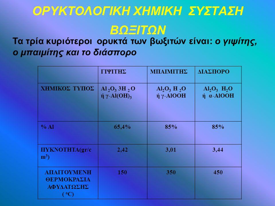 ΟΡΥΚΤΟΛΟΓΙΚΗ ΧΗΜΙΚΗ ΣΥΣΤΑΣΗ ΒΩΞΙΤΩΝ Τα τρία κυριότεροι ορυκτά των βωξιτών είναι: ο γιψίτης, ο μπαιμίτης και το διάσπορο ΓΙΨΙΤΗΣΜΠΑΙΜΙΤΗΣΔΙΑΣΠΟΡΟ ΧΗΜΙΚΟΣ ΤΥΠΟΣΑl 2 O 3 3H 2 O ή γ-Al(OH) 3 Al 2 O 3 H 2 O ή γ-AlOOH Al 2 O 3 H 2 O ή α-AlOOH % Al65,4%85% ΠΥΚΝΟΤΗΤΑ(gr/c m 3 ) 2,423,013,44 ΑΠΑΙΤΟΥΜΕΝΗ ΘΕΡΜΟΚΡΑΣΙΑ ΑΦΥΔΑΤΩΣΗΣ ( o C) 150350450